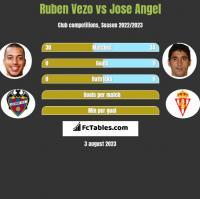 Ruben Vezo vs Jose Angel h2h player stats