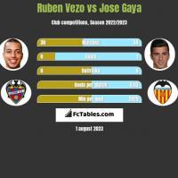 Ruben Vezo vs Jose Gaya h2h player stats