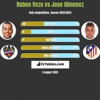 Ruben Vezo vs Jose Gimenez h2h player stats