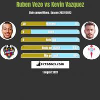Ruben Vezo vs Kevin Vazquez h2h player stats