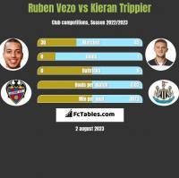 Ruben Vezo vs Kieran Trippier h2h player stats