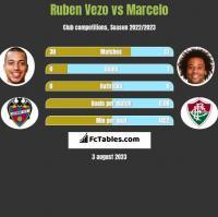 Ruben Vezo vs Marcelo h2h player stats