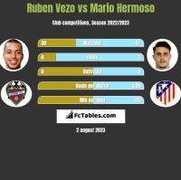 Ruben Vezo vs Mario Hermoso h2h player stats