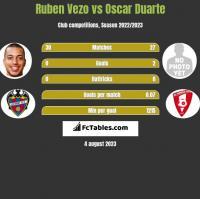 Ruben Vezo vs Oscar Duarte h2h player stats
