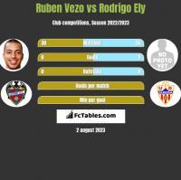 Ruben Vezo vs Rodrigo Ely h2h player stats