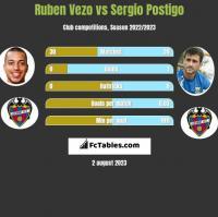 Ruben Vezo vs Sergio Postigo h2h player stats