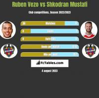 Ruben Vezo vs Shkodran Mustafi h2h player stats