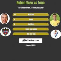 Ruben Vezo vs Tono h2h player stats