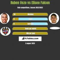 Ruben Vezo vs Eliseo Falcon h2h player stats