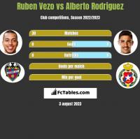 Ruben Vezo vs Alberto Rodriguez h2h player stats