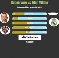 Ruben Vezo vs Eder Militao h2h player stats