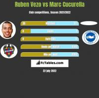 Ruben Vezo vs Marc Cucurella h2h player stats