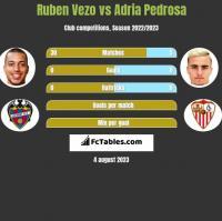Ruben Vezo vs Adria Pedrosa h2h player stats