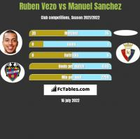 Ruben Vezo vs Manuel Sanchez h2h player stats