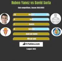Ruben Yanez vs David Soria h2h player stats