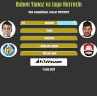 Ruben Yanez vs Iago Herrerin h2h player stats