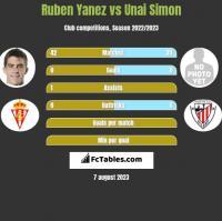 Ruben Yanez vs Unai Simon h2h player stats