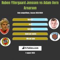 Ruben Yttergaard Jenssen vs Adam Oern Arnarson h2h player stats