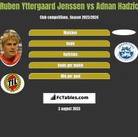 Ruben Yttergaard Jenssen vs Adnan Hadzic h2h player stats