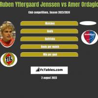 Ruben Yttergaard Jenssen vs Amer Ordagic h2h player stats