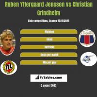 Ruben Yttergaard Jenssen vs Christian Grindheim h2h player stats