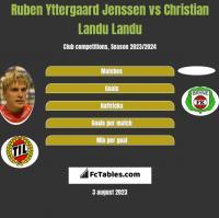 Ruben Yttergaard Jenssen vs Christian Landu Landu h2h player stats