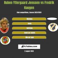 Ruben Yttergaard Jenssen vs Fredrik Haugen h2h player stats