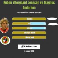 Ruben Yttergaard Jenssen vs Magnus Andersen h2h player stats