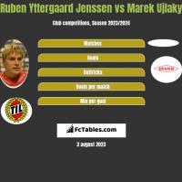 Ruben Yttergaard Jenssen vs Marek Ujlaky h2h player stats