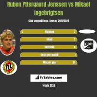 Ruben Yttergaard Jenssen vs Mikael Ingebrigtsen h2h player stats