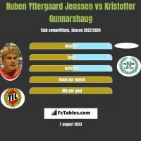 Ruben Yttergaard Jenssen vs Kristoffer Gunnarshaug h2h player stats