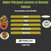 Ruben Yttergaard Jenssen vs Horenus Tadesse h2h player stats