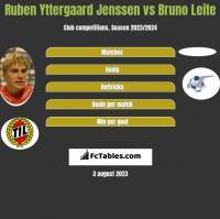 Ruben Yttergaard Jenssen vs Bruno Leite h2h player stats