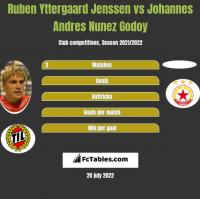 Ruben Yttergaard Jenssen vs Johannes Andres Nunez Godoy h2h player stats