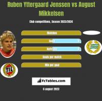 Ruben Yttergaard Jenssen vs August Mikkelsen h2h player stats