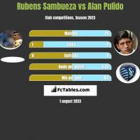 Rubens Sambueza vs Alan Pulido h2h player stats