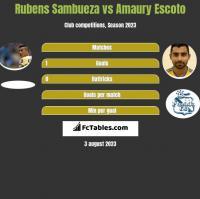 Rubens Sambueza vs Amaury Escoto h2h player stats