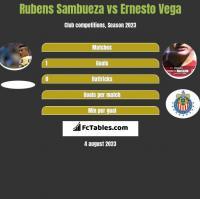 Rubens Sambueza vs Ernesto Vega h2h player stats