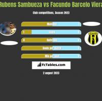 Rubens Sambueza vs Facundo Barcelo Viera h2h player stats