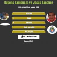 Rubens Sambueza vs Jesus Sanchez h2h player stats