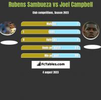 Rubens Sambueza vs Joel Campbell h2h player stats