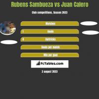 Rubens Sambueza vs Juan Calero h2h player stats