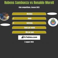 Rubens Sambueza vs Ronaldo Morell h2h player stats