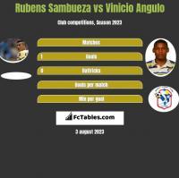 Rubens Sambueza vs Vinicio Angulo h2h player stats