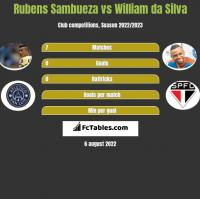 Rubens Sambueza vs William da Silva h2h player stats