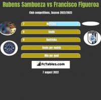 Rubens Sambueza vs Francisco Figueroa h2h player stats