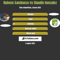 Rubens Sambueza vs Claudio Gonzalez h2h player stats