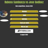 Rubens Sambueza vs Jose Godinez h2h player stats