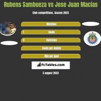 Rubens Sambueza vs Jose Juan Macias h2h player stats