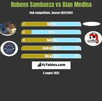 Rubens Sambueza vs Alan Medina h2h player stats